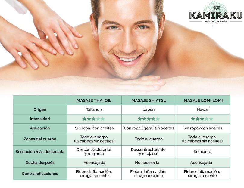 Los mejores masajes relajantes con terapias orientales son el masaje Thai, el shiatsu y el masaje Lomi-Lomi. ¡Prueba a combinarlos entre sí en Kamiraku!